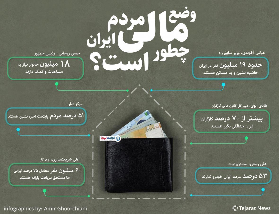وضع اقتصادی مردم ایران چطور است؟، اینفوگرافیک